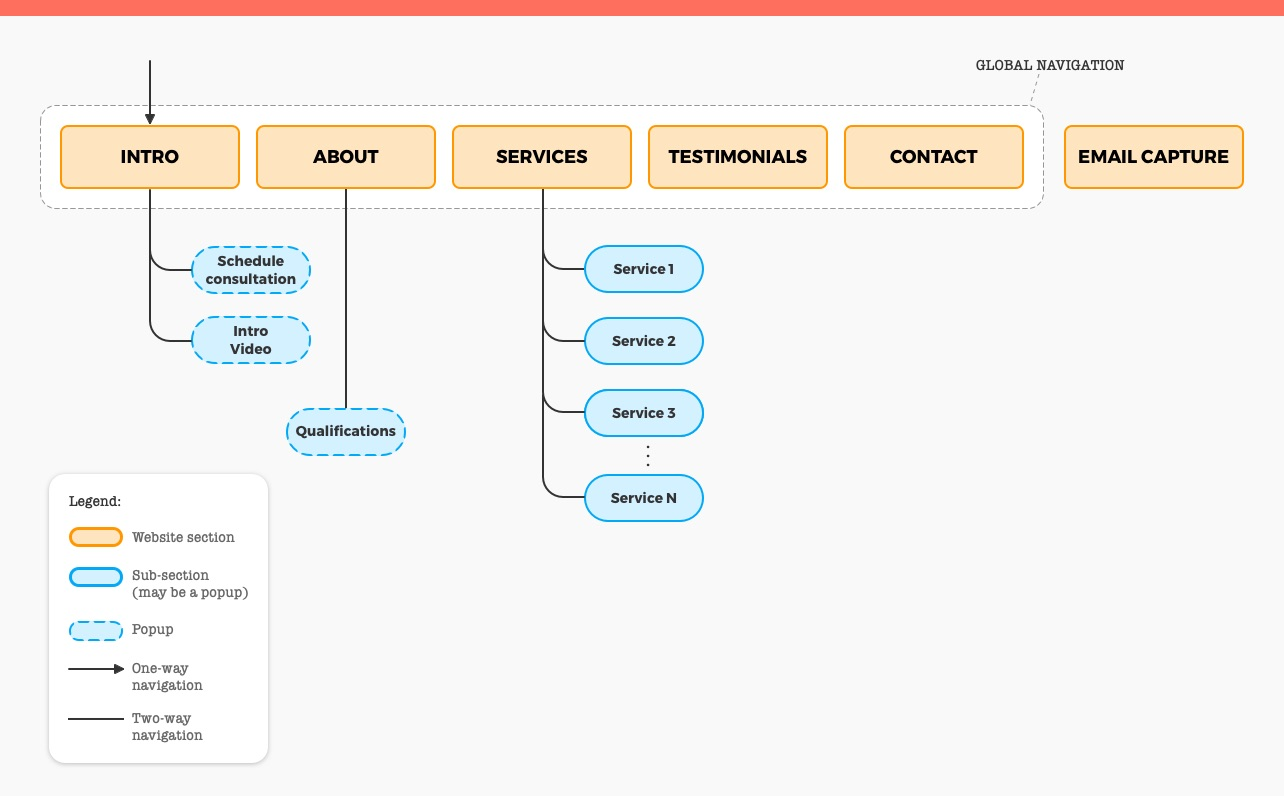 Information Architecture for Website